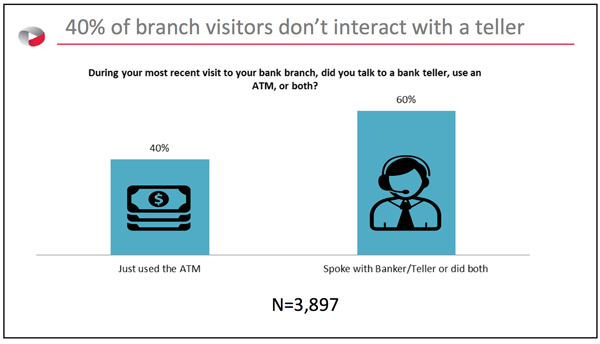 40% of branch visitors don't interact with a teller