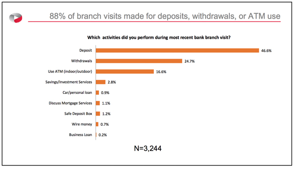 88% of branch visits made for deposits, withdrawals, or ATM use