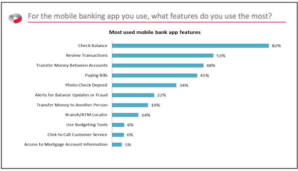For the mobile banking app you use, what features do you use the most?