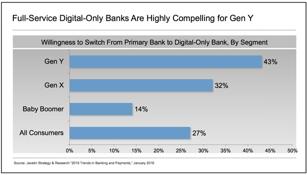 Full-Service Digital-Only Banks Are Highly Compelling for Gen Y