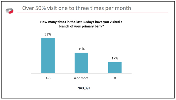 Over 50% visit one to three times per month