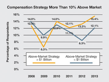 101613 Compensation Strategy