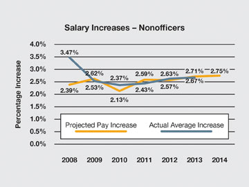 http://www.bankingexchange.com/images/Dev_Crowe_Horwath/101613_Salary_Increases_Nonofficers.jpg