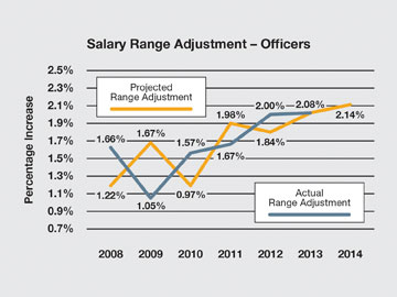 http://www.bankingexchange.com/images/Dev_Crowe_Horwath/101613_Salary_Range_Officers.jpg