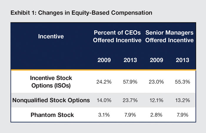 Incentive stock options basis