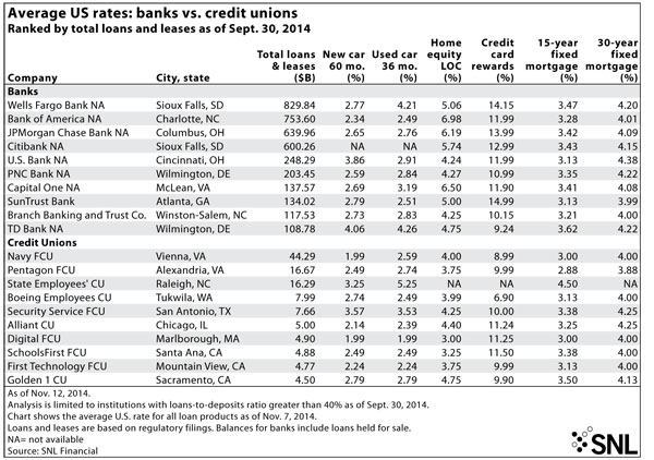 Sacramento loan rates