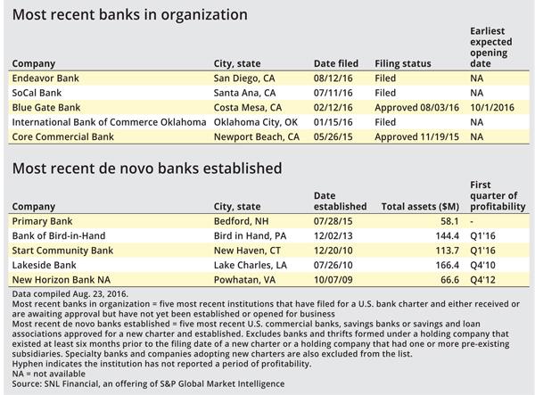 de novo banking