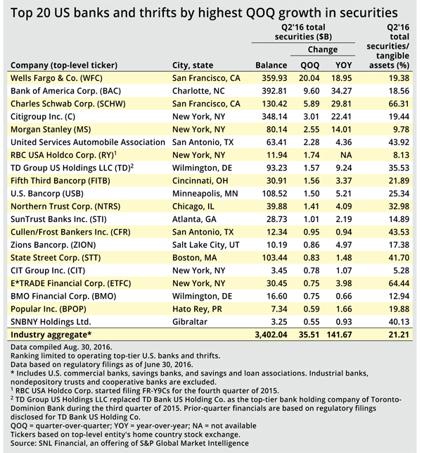 http://www.bankingexchange.com/images/Dev_SNL/91316_Top20USbanksSecurities.jpg