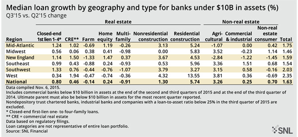 Exhibit1: Media Loan Growth By Geography And Type For Banks Under $10 Billion Q3'15 v Q2's15