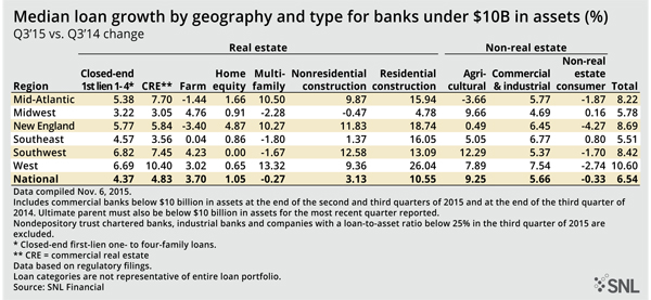 Exhibit 2: Median loan growth by geography and type for banks under $10 Billion Q3'15 v. Q3'14