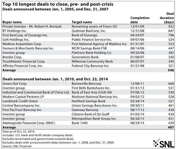 http://www.bankingexchange.com/images/Dev_SNL/Top-10-Longest-deals.jpg