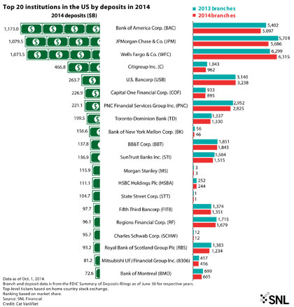 http://www.bankingexchange.com/images/Dev_SNL/Top20InstitutionsGraphic.jpg