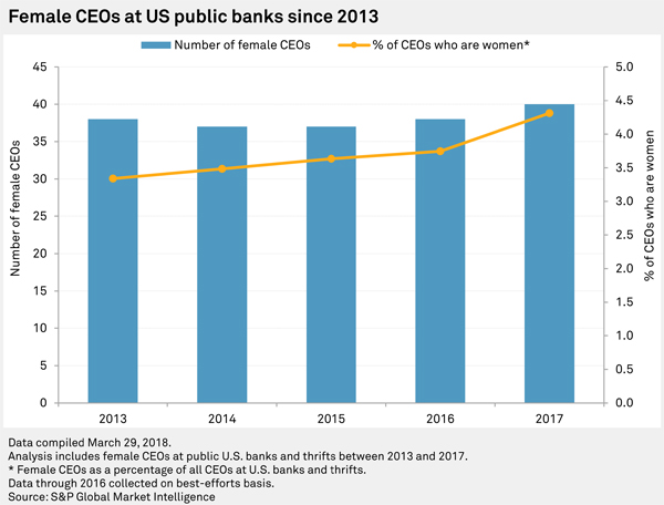 Little progress in recruiting female CEOs - Banking Exchange
