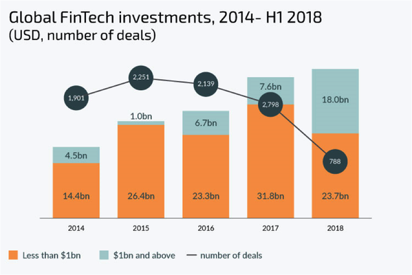 global fintech investments2014 18