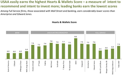 http://www.bankingexchange.com/images/stories/12810briefing_hearts_wallets_score.jpg